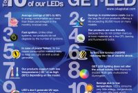 Top Ten Advantages Using Led Lighting One 4 All Global Trading pertaining to proportions 1024 X 873